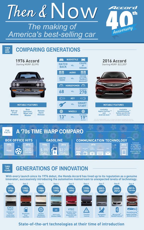 Honda 40th Anniversary